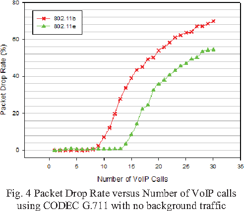 Figure 4 from Performances analysis of VoIP over 802 11b and 802 11e