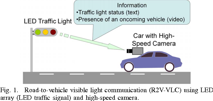 Fig. 1. Road-to-vehicle visible light communication (R2V-VLC) using LED array (LED traffic signal) and high-speed camera.