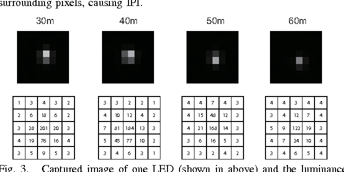 Fig. 3. Captured image of one LED (shown in above) and the luminance values of the pixel of the respective LED and its around pixels (shown in bottom).