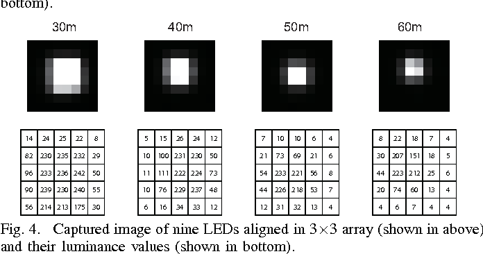 Fig. 4. Captured image of nine LEDs aligned in 3×3 array (shown in above) and their luminance values (shown in bottom).