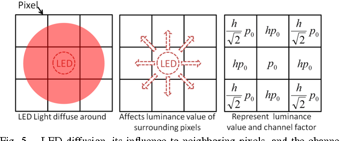 Fig. 5. LED diffusion, its influence to neighboring pixels, and the channel factors.