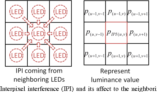 Fig. 6. Interpixel interference (IPI) and its affect to the neighboring LEDs.