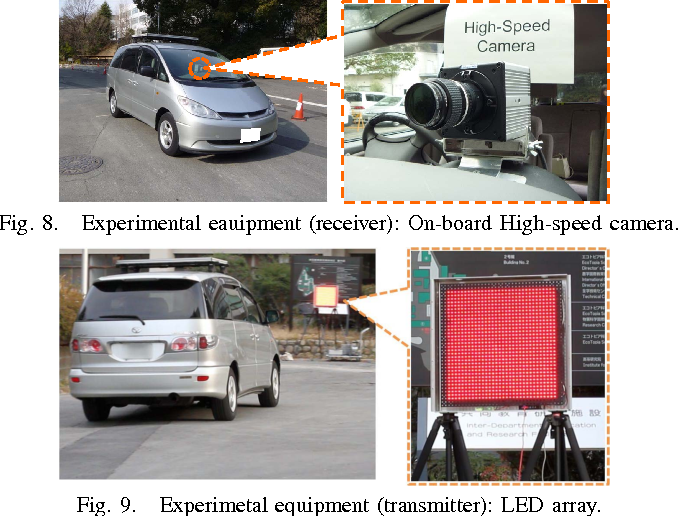 Fig. 8. Experimental eauipment (receiver): On-board High-speed camera.