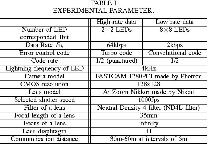 TABLE I EXPERIMENTAL PARAMETER.