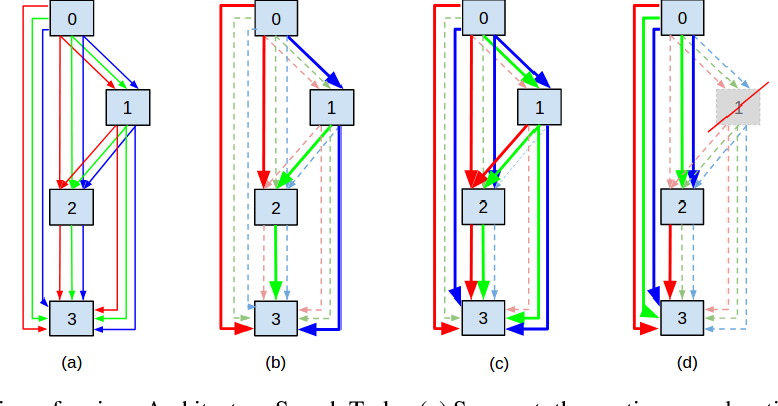 Figure 1 for Neural Architecture Search as Sparse Supernet