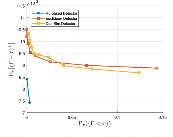 Figure 2 for Online Cyber-Attack Detection in Smart Grid: A Reinforcement Learning Approach