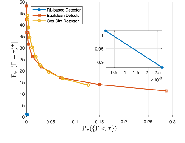 Figure 3 for Online Cyber-Attack Detection in Smart Grid: A Reinforcement Learning Approach