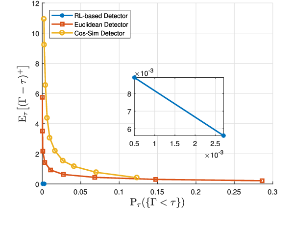 Figure 4 for Online Cyber-Attack Detection in Smart Grid: A Reinforcement Learning Approach