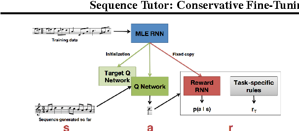 Figure 1 for Sequence Tutor: Conservative Fine-Tuning of Sequence Generation Models with KL-control
