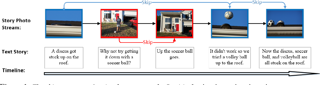 Figure 1 for Storytelling of Photo Stream with Bidirectional Multi-thread Recurrent Neural Network