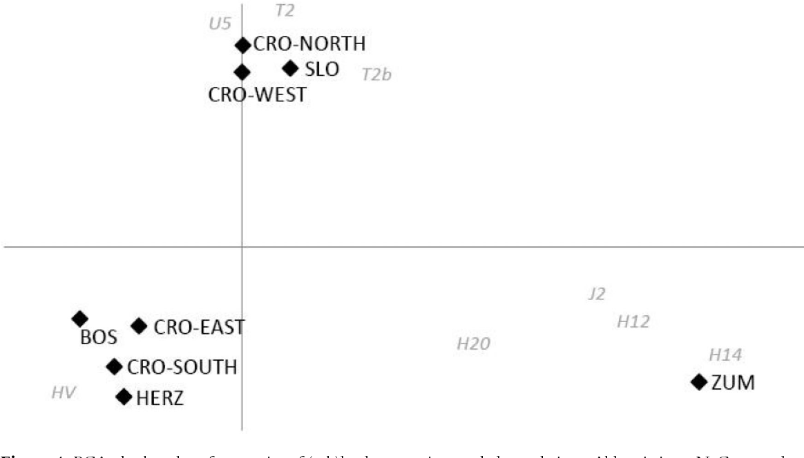Figure 4 from Maternal genetic heritage of Southeastern Europe
