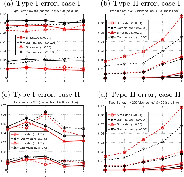 Figure 1 for Kernel-based Conditional Independence Test and Application in Causal Discovery