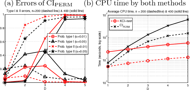 Figure 2 for Kernel-based Conditional Independence Test and Application in Causal Discovery