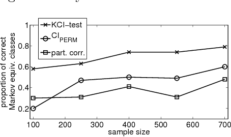 Figure 3 for Kernel-based Conditional Independence Test and Application in Causal Discovery