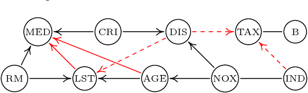 Figure 4 for Kernel-based Conditional Independence Test and Application in Causal Discovery