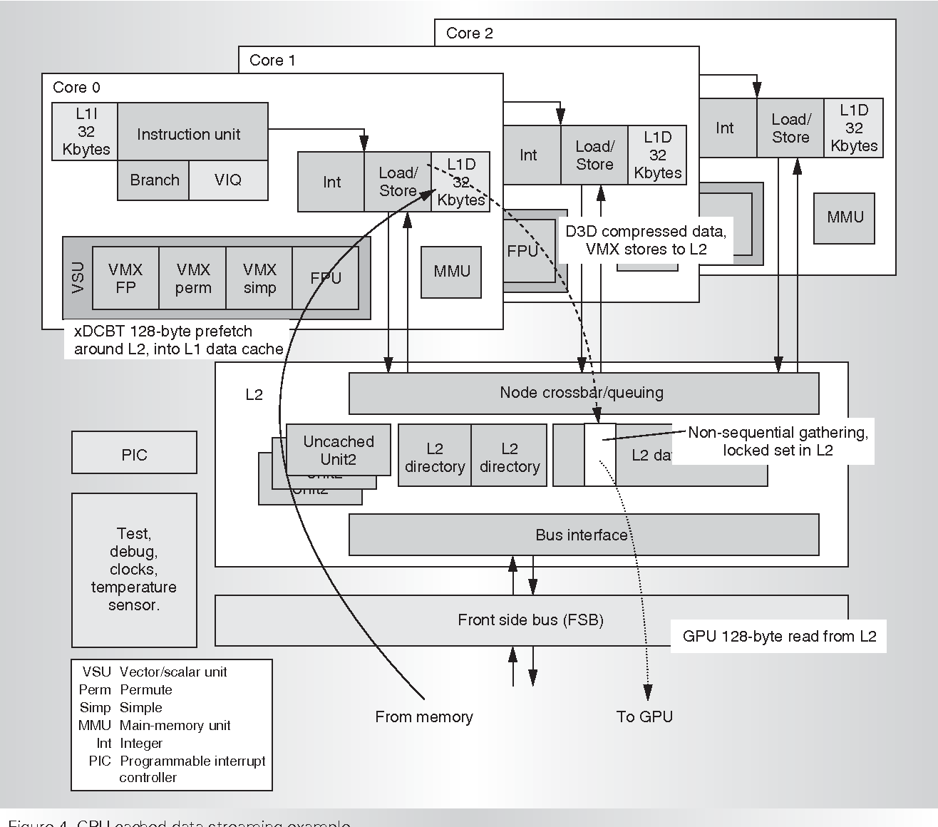 Xbox 360 system diagram basic guide wiring diagram xbox 360 system architecture semantic scholar rh semanticscholar org xbox 360 console xbox 360 motherboard ccuart Image collections