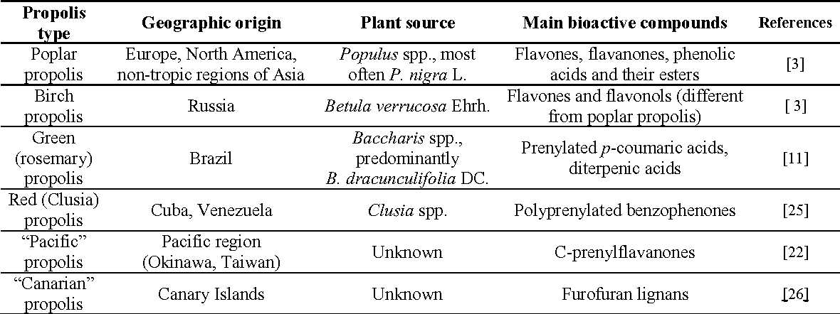 Table 1 from How do bees prevent hive infections? The