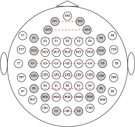 Figure 1 for EEG-Based Emotion Recognition Using Regularized Graph Neural Networks