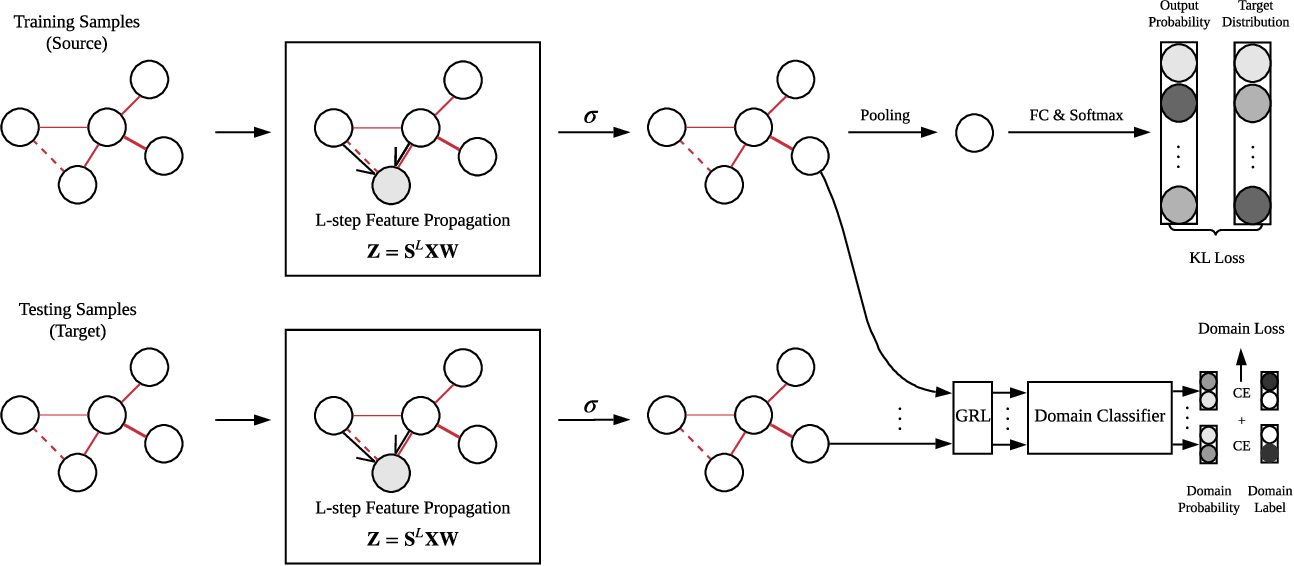 Figure 3 for EEG-Based Emotion Recognition Using Regularized Graph Neural Networks