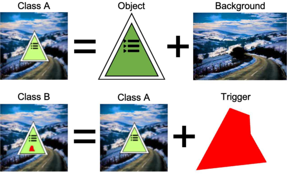 Figure 1 for TAD: Trigger Approximation based Black-box Trojan Detection for AI