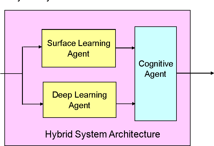 Figure 1 for Hybrid Neural Network Architecture for On-Line Learning