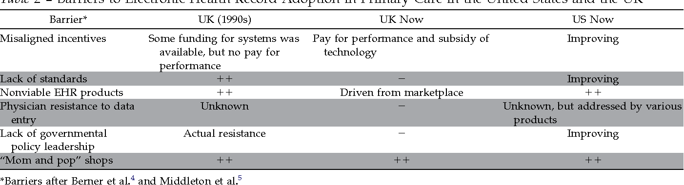 Table 2 y Barriers to Electronic Health Record Adoptio