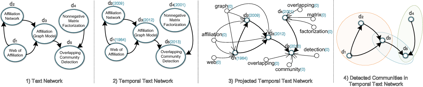 Figure 1 for Overlapping Community Detection in Temporal Text Networks