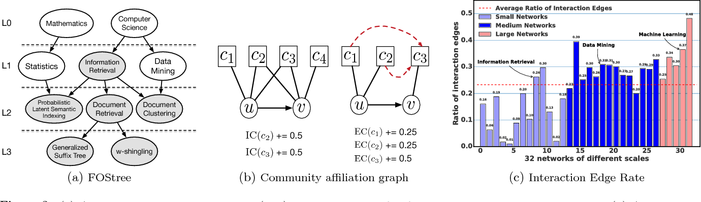 Figure 3 for Overlapping Community Detection in Temporal Text Networks