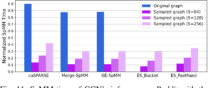 Figure 3 for Accelerating SpMM Kernel with Cache-First Edge Sampling for Graph Neural Networks