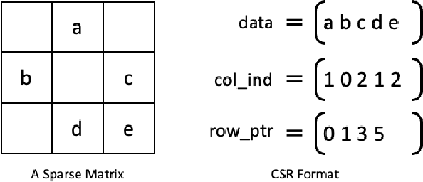 Figure 4 for Accelerating SpMM Kernel with Cache-First Edge Sampling for Graph Neural Networks