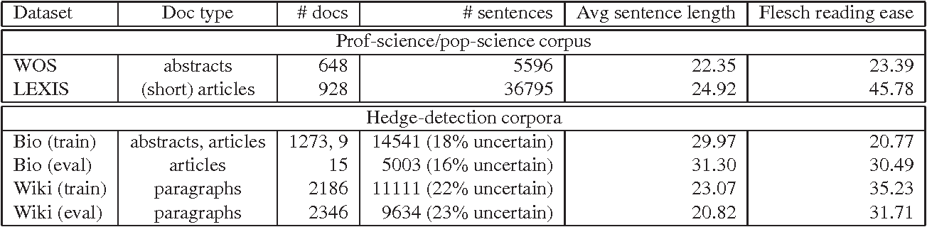 Figure 1 for Hedge detection as a lens on framing in the GMO debates: A position paper
