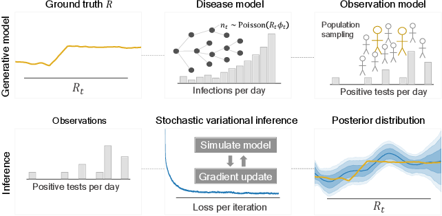 Figure 1 for Tracking disease outbreaks from sparse data with Bayesian inference