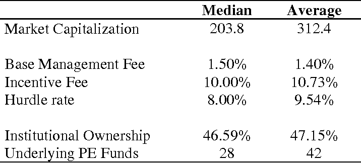 Table 6 from Risk and Expected Returns of Private Equity