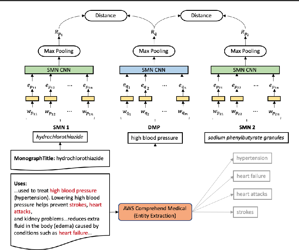 Figure 3 for Towards User Friendly Medication Mapping Using Entity-Boosted Two-Tower Neural Network