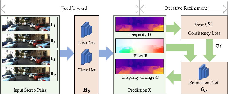 Figure 1 for Consistency Guided Scene Flow Estimation