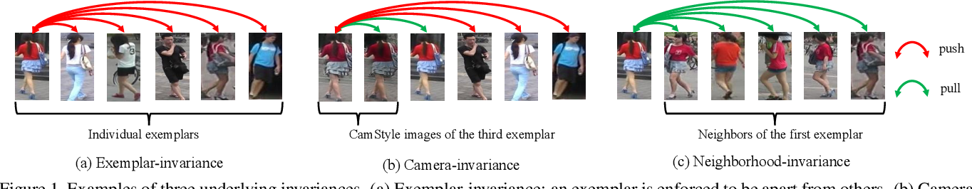 Figure 1 for Invariance Matters: Exemplar Memory for Domain Adaptive Person Re-identification