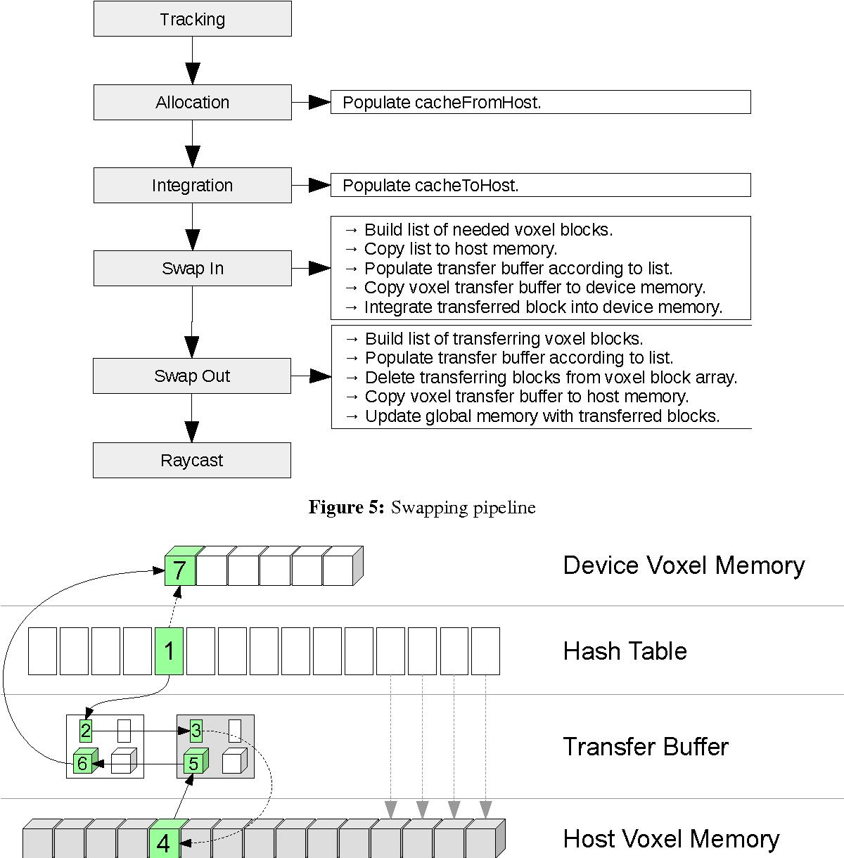 Figure 4 for A Framework for the Volumetric Integration of Depth Images
