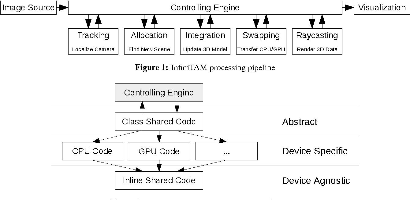 Figure 1 for A Framework for the Volumetric Integration of Depth Images