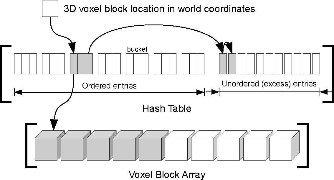 Figure 2 for A Framework for the Volumetric Integration of Depth Images