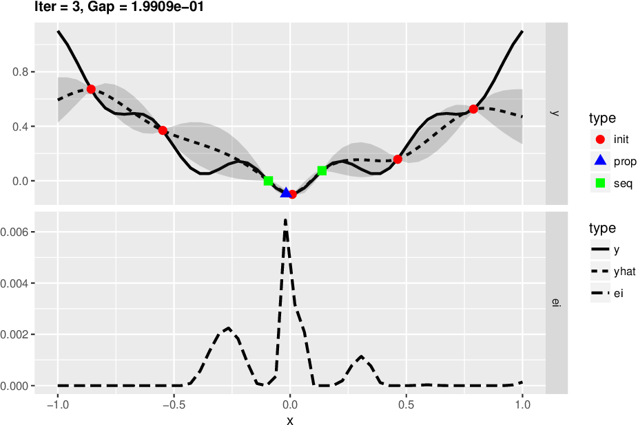 Figure 1 for Bayesian Optimization in Materials Science: A Survey