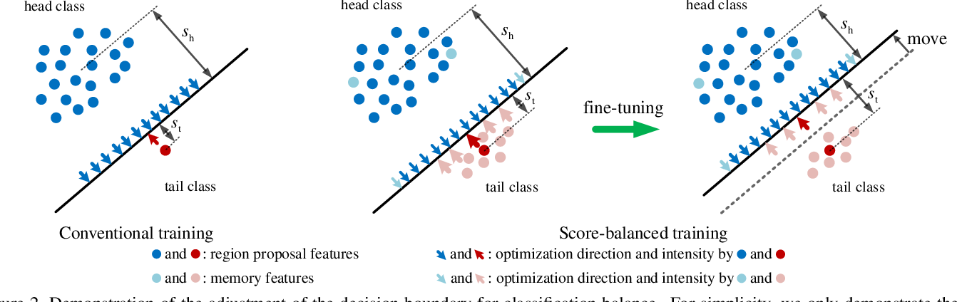 Figure 3 for Exploring Classification Equilibrium in Long-Tailed Object Detection