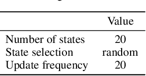 Figure 4 for Effective Diversity in Population-Based Reinforcement Learning