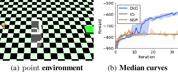 Figure 3 for Effective Diversity in Population-Based Reinforcement Learning