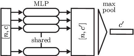 Figure 3 for DeepCLR: Correspondence-Less Architecture for Deep End-to-End Point Cloud Registration