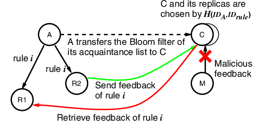 Fig. 3. Feedback Collection in SMURFEN. The malicious node M attempts to leave fraudulent feedback but was blocked since it does not match the Bloom filter on the feedback collector.