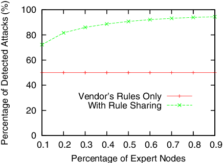 Fig. 4. Intrusion Detection Accuracy with and without Rule Sharing