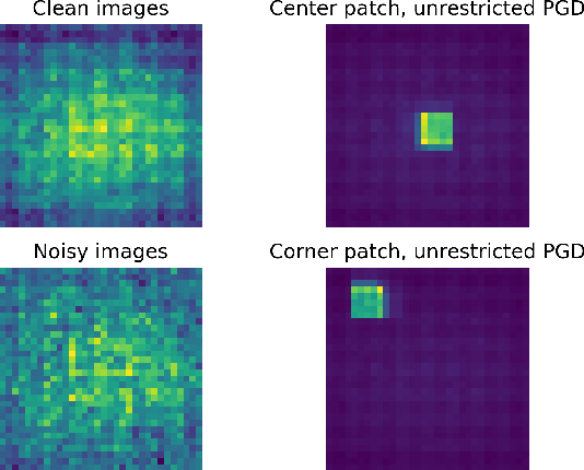 Figure 1 for Detecting Patch Adversarial Attacks with Image Residuals