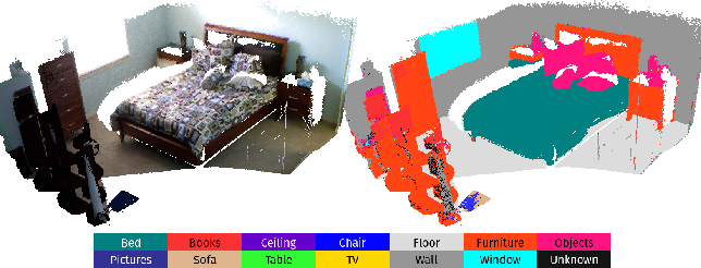 Figure 1 for SemanticFusion: Dense 3D Semantic Mapping with Convolutional Neural Networks