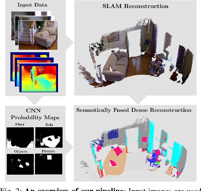 Figure 2 for SemanticFusion: Dense 3D Semantic Mapping with Convolutional Neural Networks