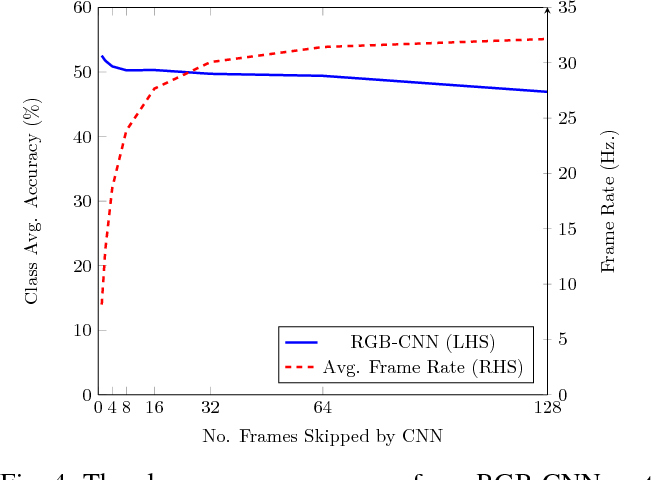 Figure 4 for SemanticFusion: Dense 3D Semantic Mapping with Convolutional Neural Networks